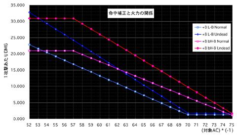 【グラフ: 命中補正と火力の関係】