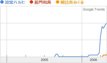 【グラフ: Google検索数 ハルヒ圧勝】
