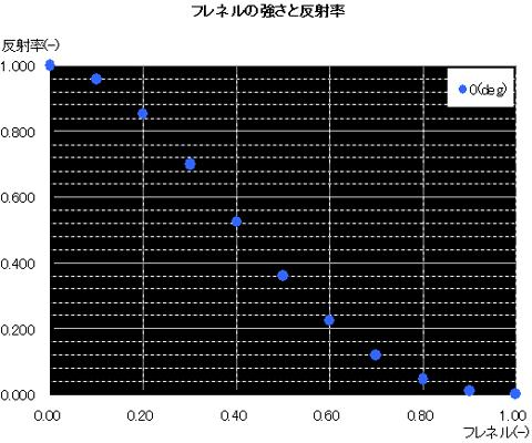 【グラフ: フレネル強さと反射率 0(deg)】