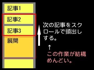 【解説図: スクロールして次の記事の頭出しをする】