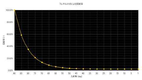 【グラフ: 屈折率1.33の物体の反射率】