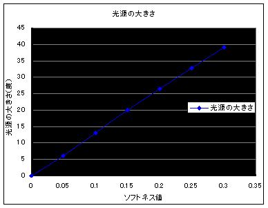 【グラフ: 光源の大きさとソフトネス値】