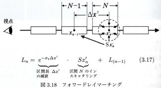 【図: フォワードレイマーチング法】