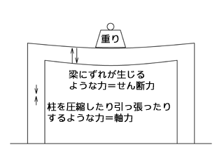 【図: 軸力とせん断力のイメージ】