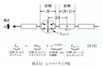 【図: レイマーチング法】