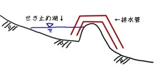 【図: サイフォン管現象を利用した動力不要の水抜き管】