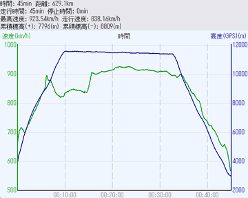 図 SKY795高度と速さ