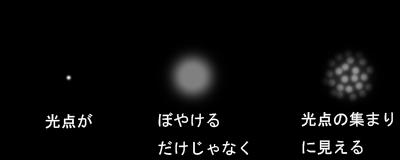 図: 光点が ぼやけるだけじゃなく 光点の集まりに見える